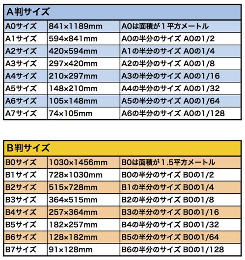 用紙サイズ表1