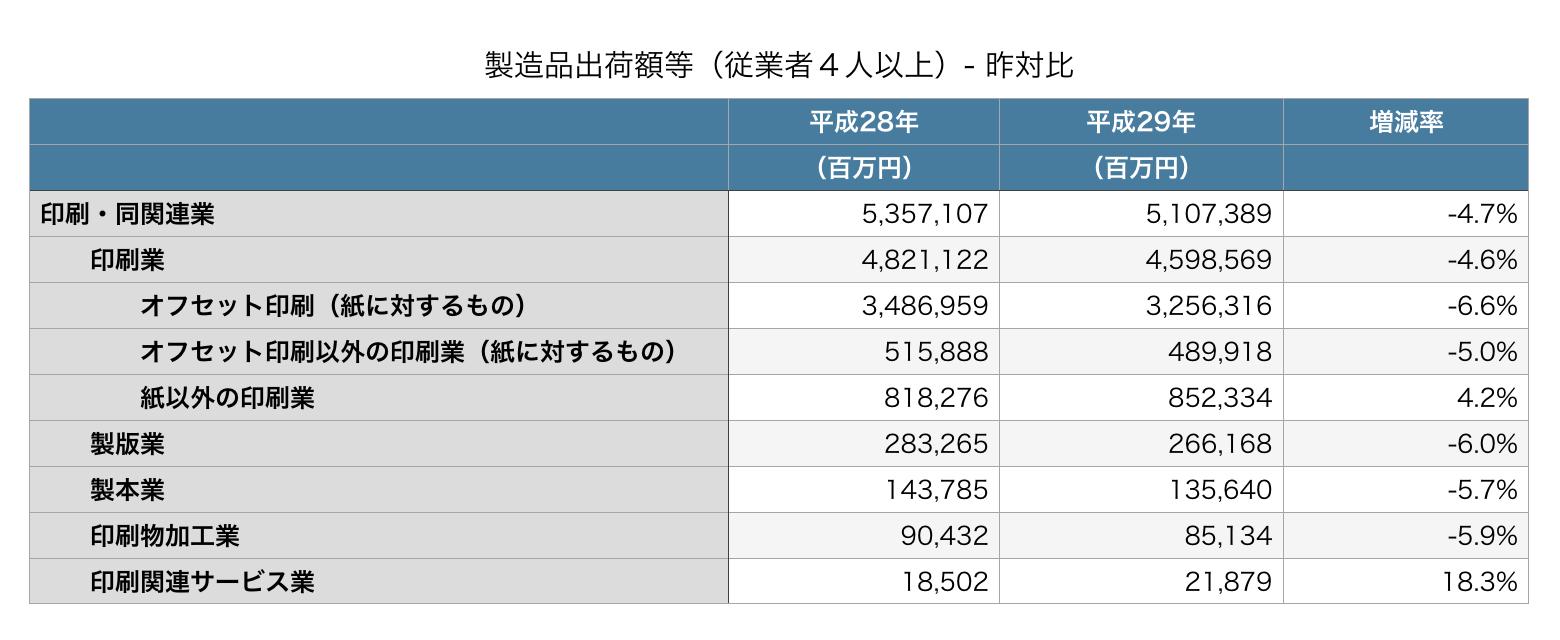 製造品出荷額等(従業者4人以上)- 昨対比