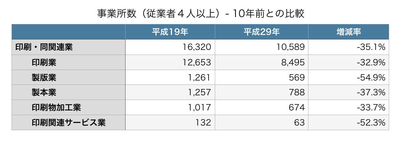 事業所数(従業者4人以上)- 10年前との比較