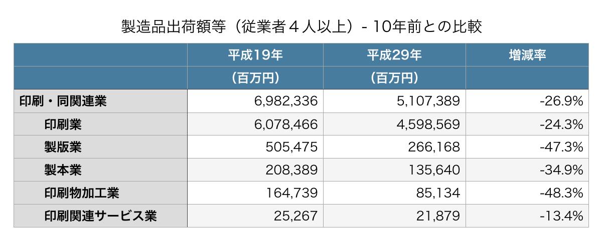 製造品出荷額等(従業者4人以上)- 10年前との比較