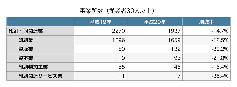 事業所数(従業者30人以上)