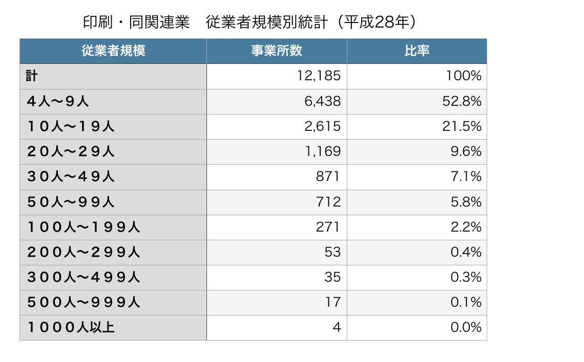 印刷・同関連業 従業者規模別統計(平成28年)